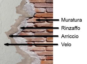 ...  Muratore  Intonacare muratura come si intonaca una parete