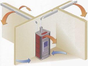 Stufe per riscaldamento legna o pellets quale scegliere - Stufe a pellet 100 mq ...