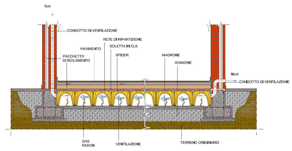 Solaio piano terra realizzazione del solaio con vespaio muratore manuale fai da te - Sistema di aerazione per casa ...