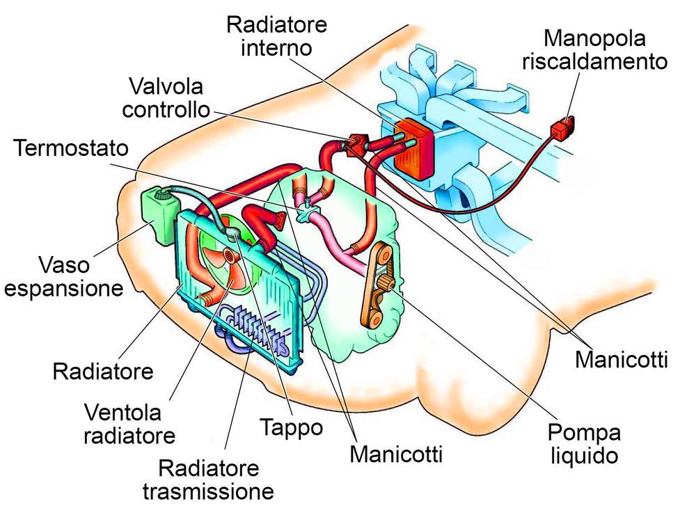 Liquido raffreddamento auto cotrollo e rabbocco del livello meccanico manuale faidate guida - Come trovare perdita acqua da un tubo interrato ...