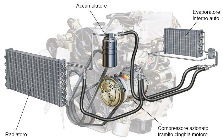 Aria condizionata e climatizzatore ricarica e for Condizionatore non parte compressore