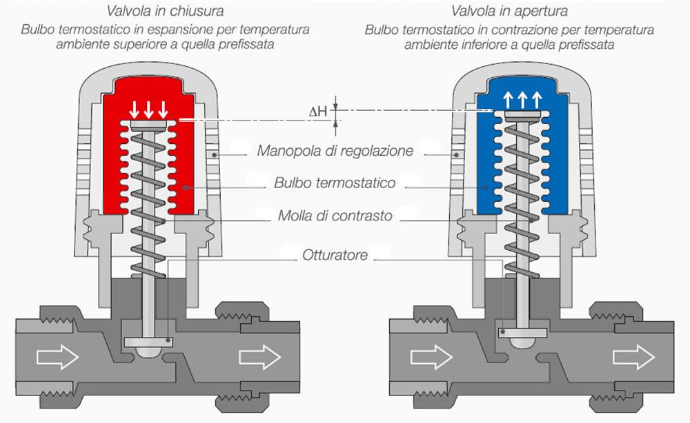 Risultati immagini per termosifone e valvole foto