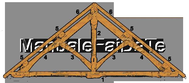 La struttura del tetto tipologie e la capriata in legno for Tettoia inclinata del tetto