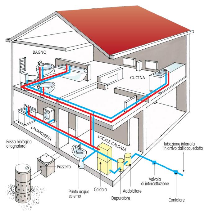 Categorie del manuale dell 39 idraulico le nozioni base del for Realizzare impianto idraulico fai da te