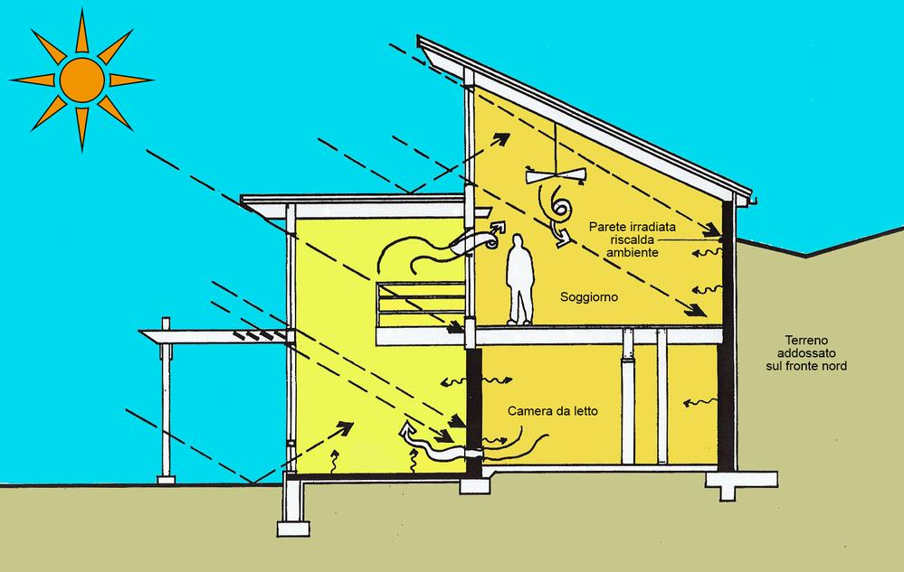Passive solar heating free heating from the sun | Mason
