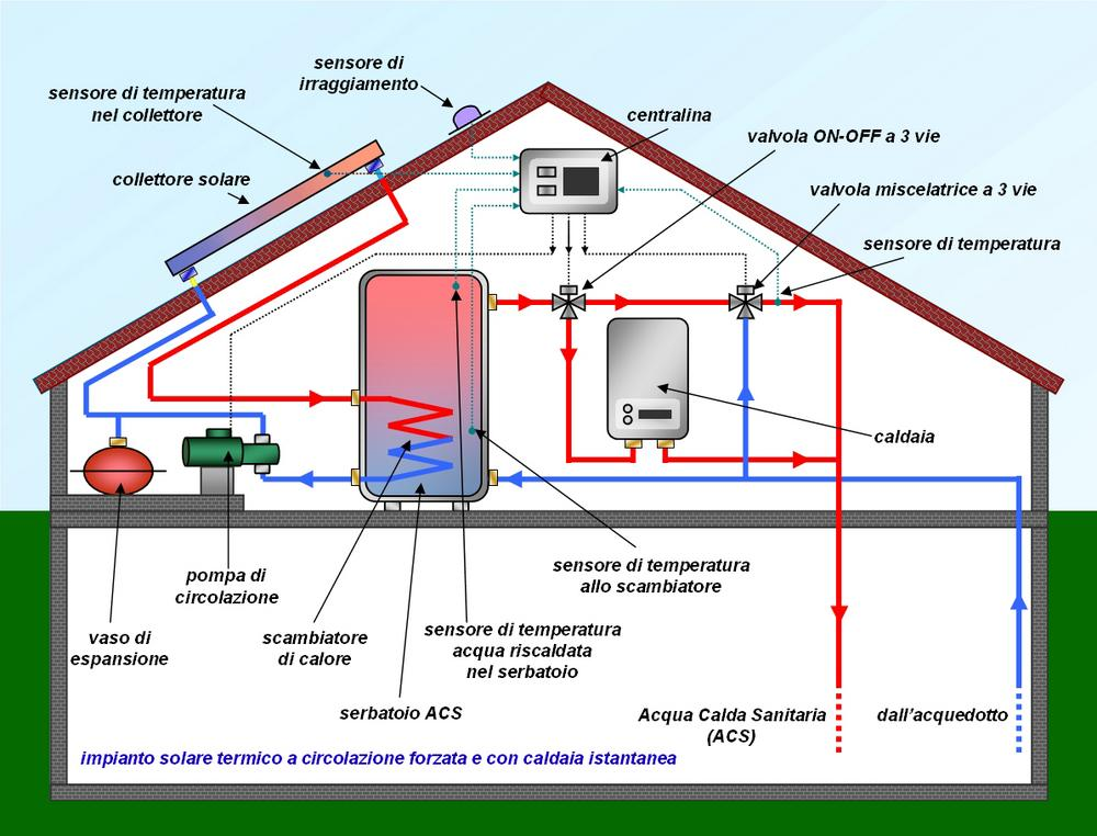 solar thermal operation scheme