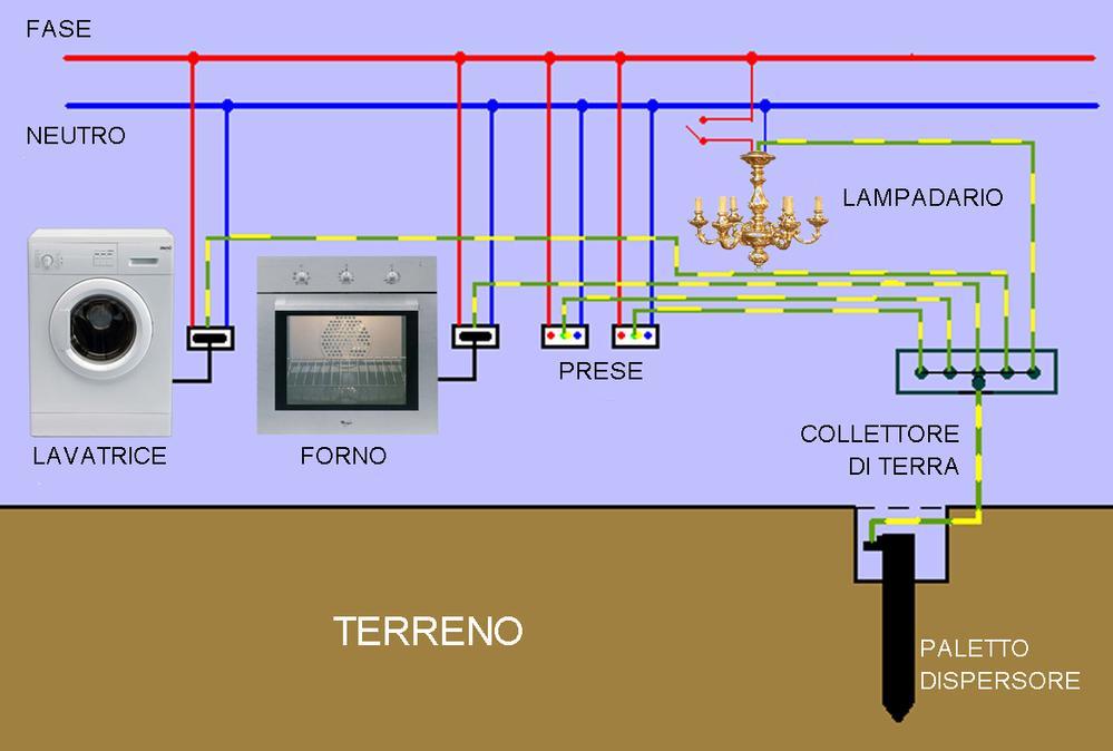 Impianto elettrico bagno presa rasoio with impianto for Schema impianto elettrico casa
