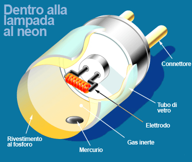 reattore lampade a